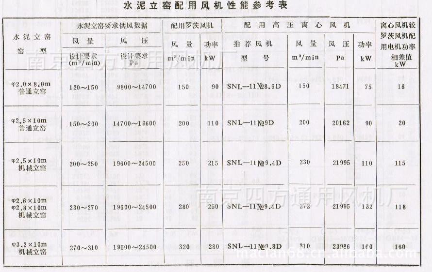 厂家直销SNL型水泥立窑专用系列高效高压鼓风机 通风机示例图2