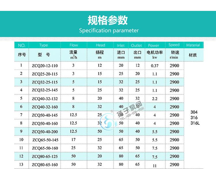 安徽厂家直销 ZCQ32-25-145型不锈钢自吸式磁力驱动泵耐腐泵批发示例图10