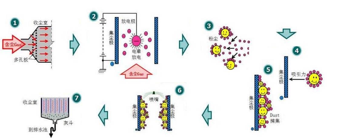 濕式除塵器 水淋工業粉塵除塵設備 熱鍛造濕式靜電除塵設備 高溫高濃度濕式靜電除塵器示例圖1