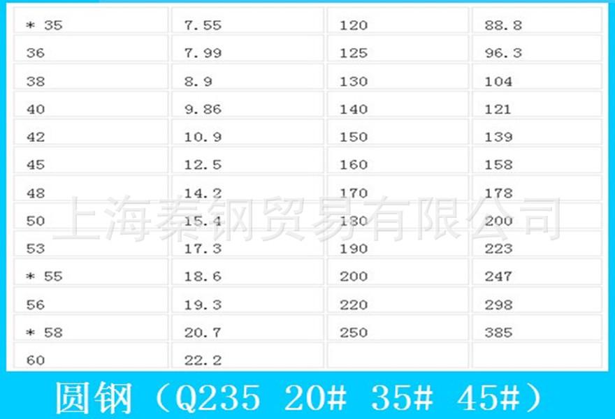 (火拼时段  特价促销 )冷拉圆钢 、热轧、规格齐全、可订尺加工示例图20