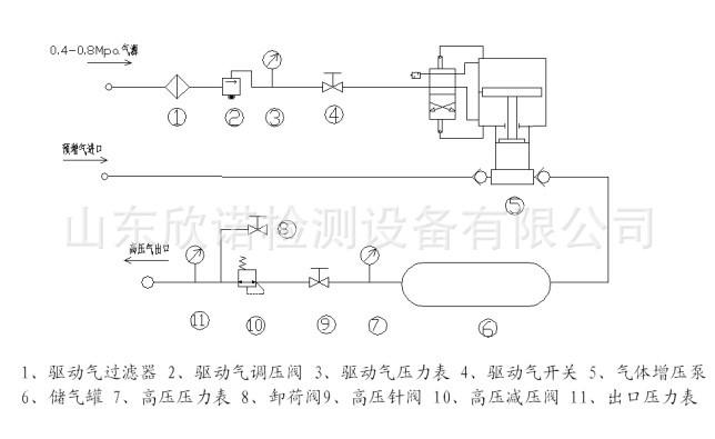 配置可选 私人订制 操作简单 气密性试验台 气动增压系统示例图8