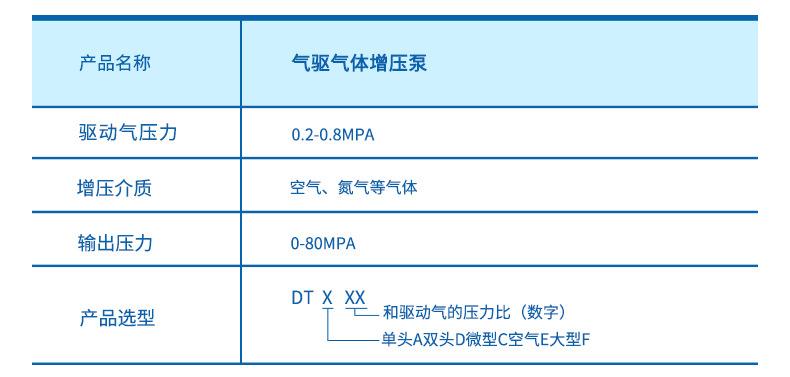 现货供应气体增压泵增压快 工业小型压缩空气气动增压泵 质优价廉示例图5