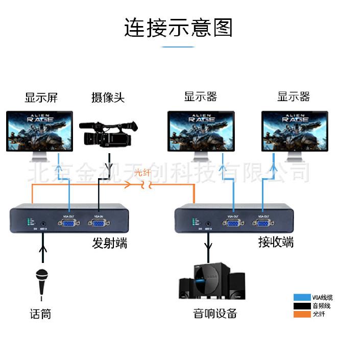 VGA光端機VGA高清光端機VGA無壓縮光端機VGA視頻光端機示例圖3