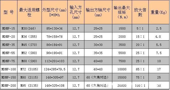天煜达扭矩倍增器 MDNF-55 MDNF-75 MDNF-100扭矩倍增器 省力示例图6