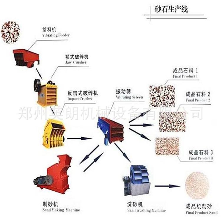 砂石骨料破碎生产线 200T青石制砂生产线 矿山制砂整套石料生产线示例图7