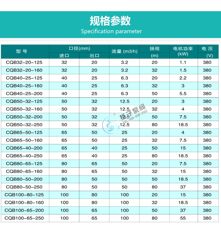 CQB50-32-160P不锈钢磁力泵 高温耐酸碱磁力泵 耐腐蚀磁力驱动泵示例图10