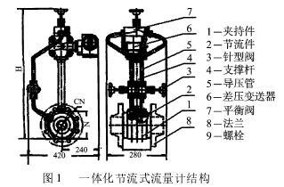 蒸汽流量计_GTY-LUGB-25/苏州华陆_高温压、大口径蒸汽流量计_蒸汽测量品牌示例图5