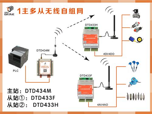 不用编程plc数据无线传输示例图2