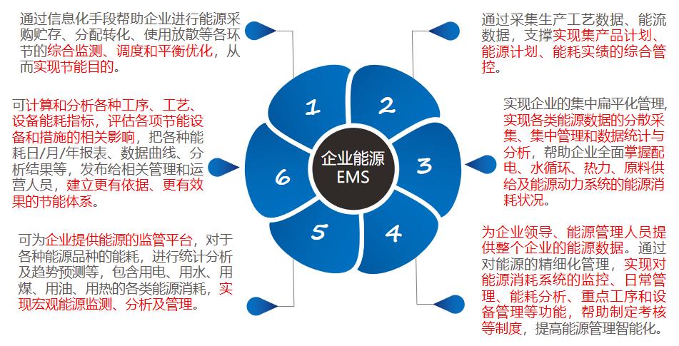 Acrel-7000工业能耗管理平台示例图3