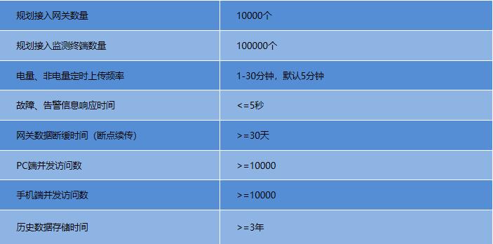 Acrel-7000工业能耗管理平台示例图7