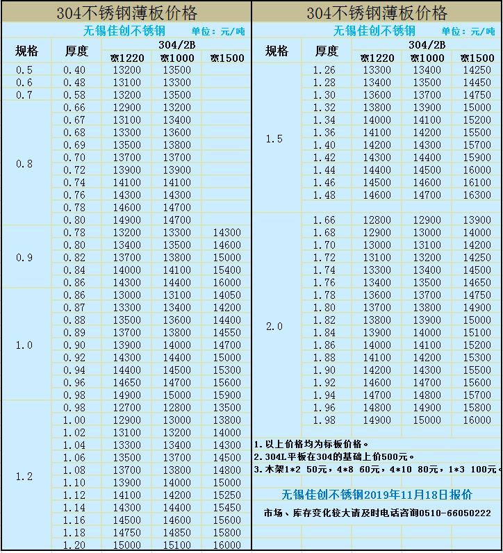 11月19不锈钢板市场价格 市场304不锈钢板一平方价格 无锡不锈钢报价示例图1