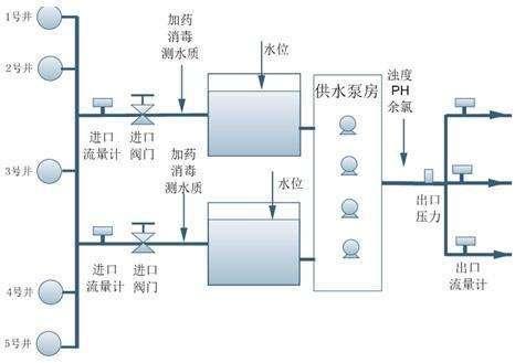 生活水管網流量計 生活水流量計 水漏損量計量表示例圖2