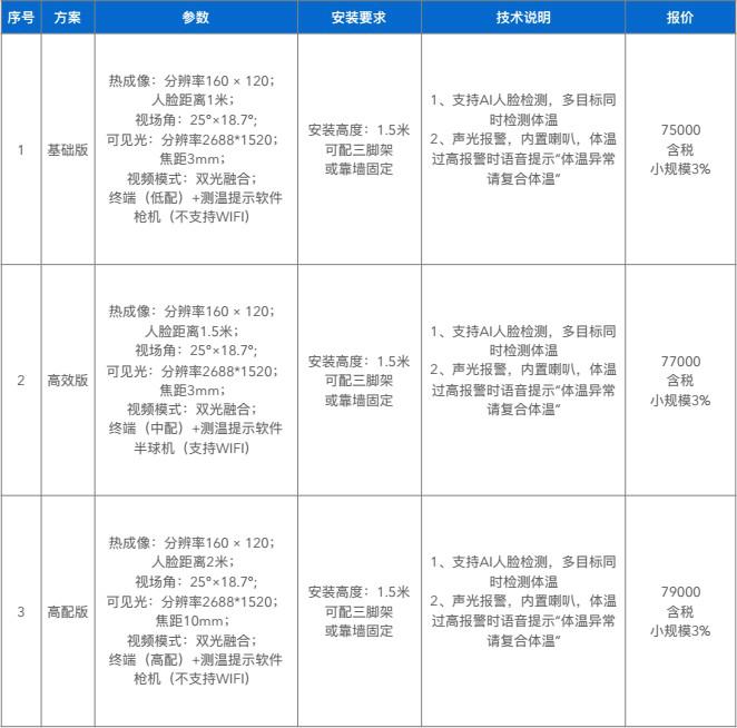疫情防控体温检测系统厂区体温检测系统示例图2